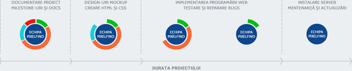 Graficul procesului nostru