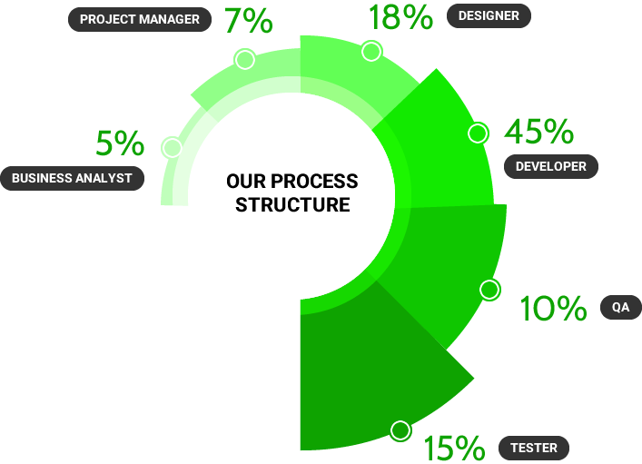 About our webdevelopment structure